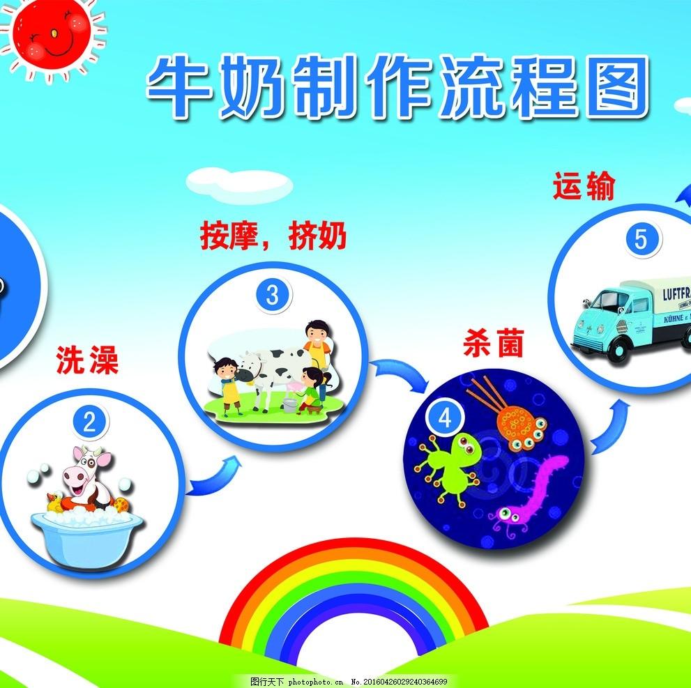 牛奶制作流程 儿童 卡通图片