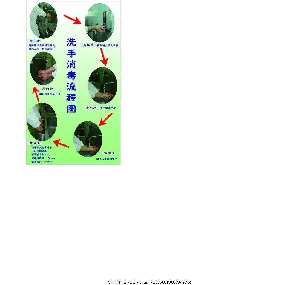 洗手流程图